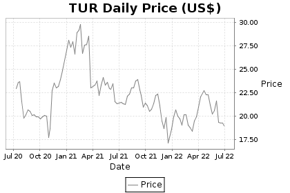 TUR Price Chart