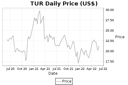 TUR Price Chart