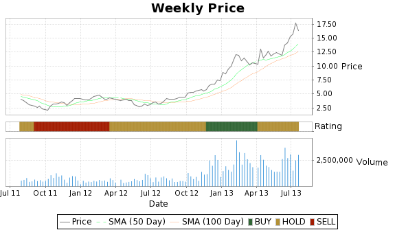 TVL Price-Volume-Ratings Chart