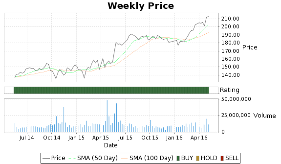 TWC Price-Volume-Ratings Chart
