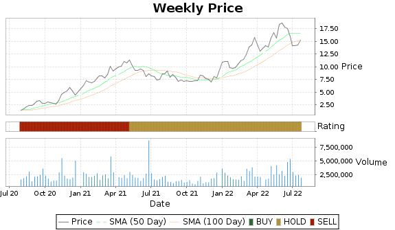 TWI Price-Volume-Ratings Chart