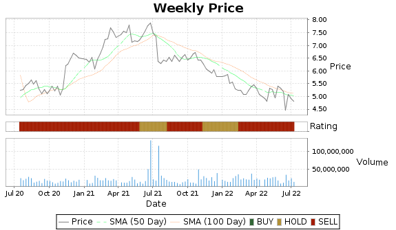 TWO Price-Volume-Ratings Chart