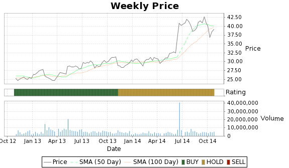 TWTC Price-Volume-Ratings Chart