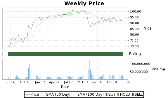 TWX Price-Volume-Ratings Chart