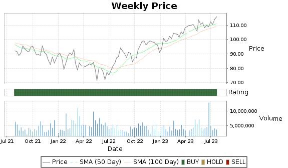 TXRH Price-Volume-Ratings Chart