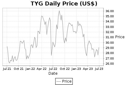 TYG Price Chart