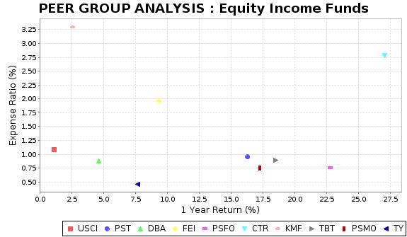 TY Peer Plot Chart