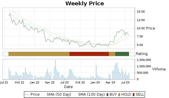 TZOO Price-Volume-Ratings Chart