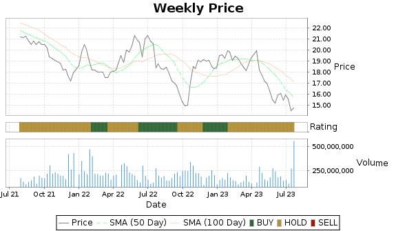 T Price-Volume-Ratings Chart