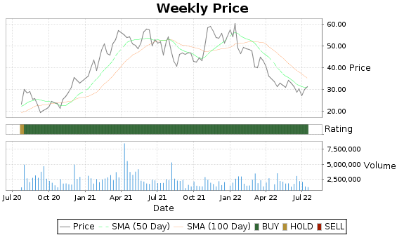 UCTT Price-Volume-Ratings Chart