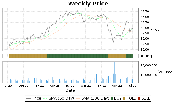 UGI Price-Volume-Ratings Chart