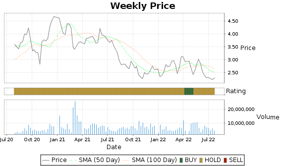 UGP Price-Volume-Ratings Chart