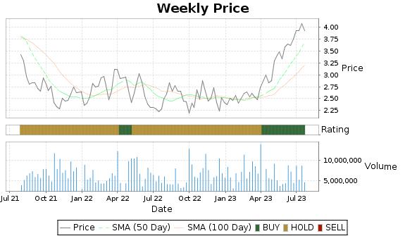 UGP Price-Volume-Ratings Chart