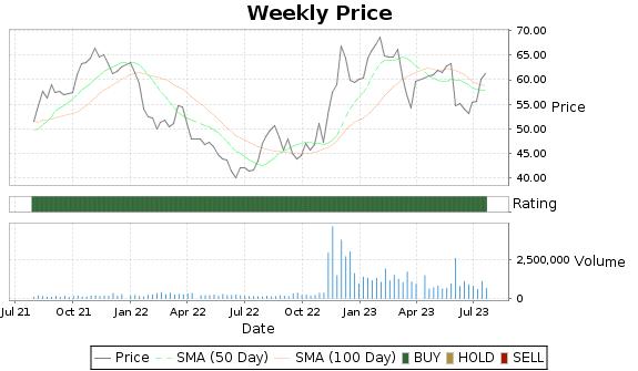 UHAL Price-Volume-Ratings Chart