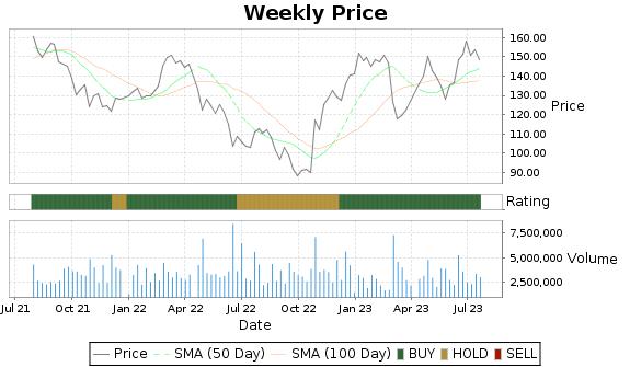 UHS Price-Volume-Ratings Chart