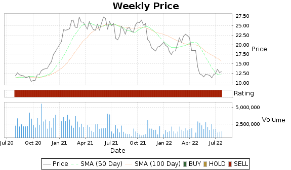UIS Price-Volume-Ratings Chart