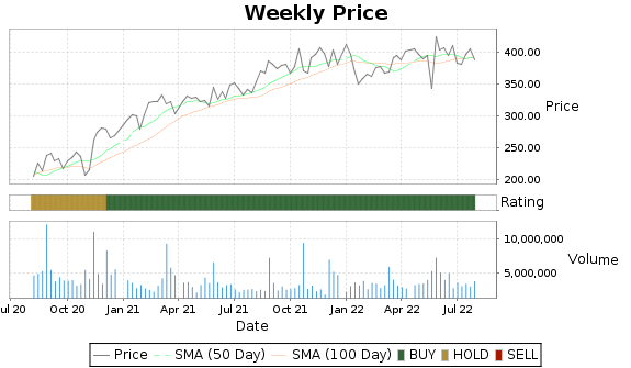 ULTA Price-Volume-Ratings Chart