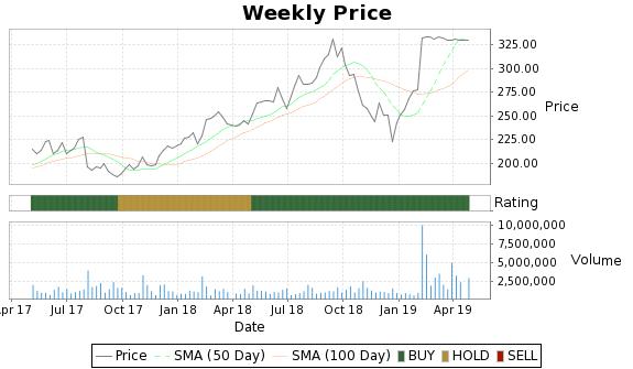 ULTI Price-Volume-Ratings Chart