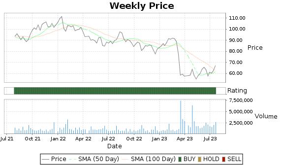 UMBF Price-Volume-Ratings Chart