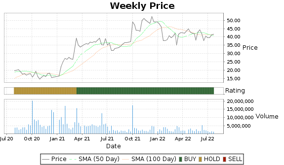 UNFI Price-Volume-Ratings Chart