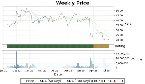 UNFI Price-Volume-Ratings Chart