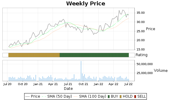UNM Price-Volume-Ratings Chart