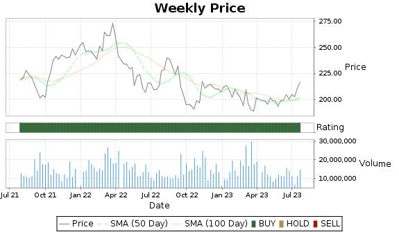UNP Price-Volume-Ratings Chart