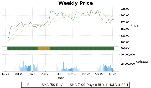 UPS Price-Volume-Ratings Chart
