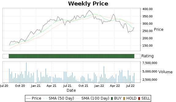 URI Price-Volume-Ratings Chart