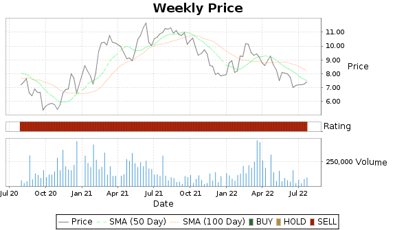 USAP Price-Volume-Ratings Chart