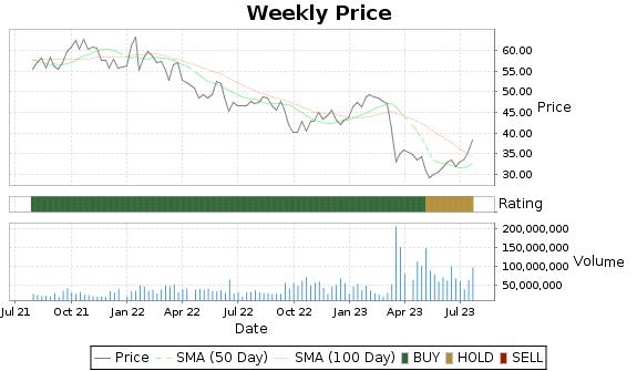 USB Price-Volume-Ratings Chart