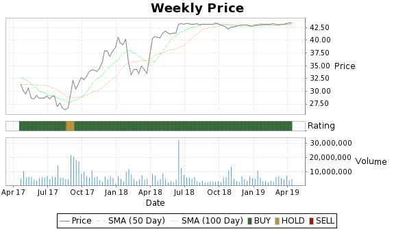 USG Price-Volume-Ratings Chart