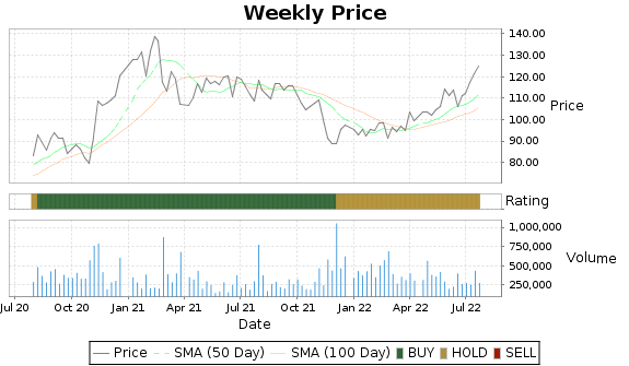 USPH Price-Volume-Ratings Chart