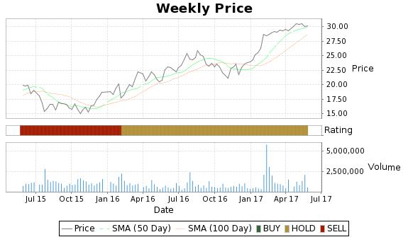 UTEK Price-Volume-Ratings Chart