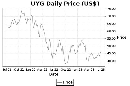 UYG Price Chart