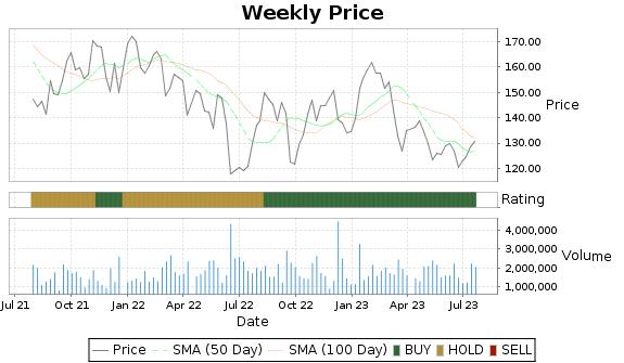 VAC Price-Volume-Ratings Chart