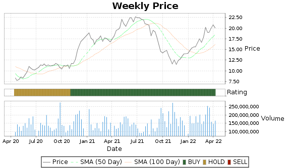 VALE Price-Volume-Ratings Chart