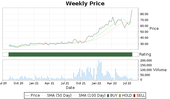 VALU Price-Volume-Ratings Chart