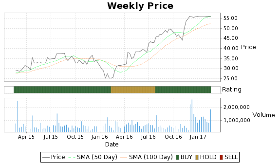 VASC Price-Volume-Ratings Chart