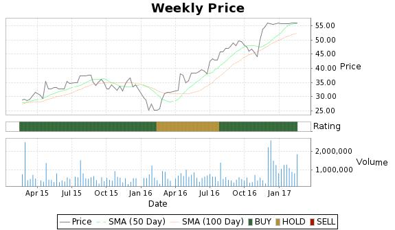VASC Price-Volume-Ratings Chart