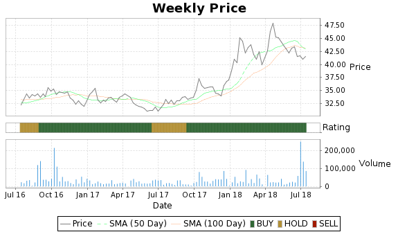 VCO Price-Volume-Ratings Chart