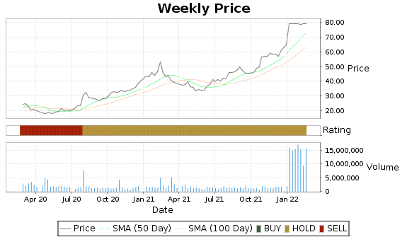 VCRA Price-Volume-Ratings Chart