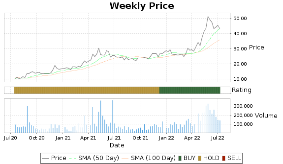 VHI Price-Volume-Ratings Chart