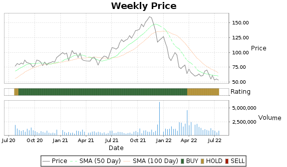 VICR Price-Volume-Ratings Chart