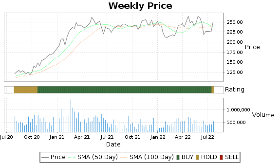 VMI Price-Volume-Ratings Chart