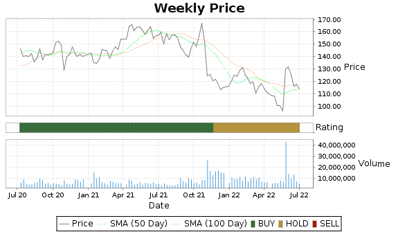 VMW Price-Volume-Ratings Chart