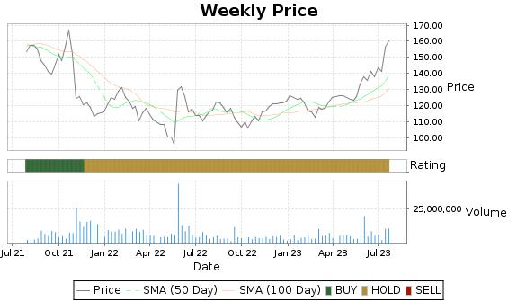 VMW Price-Volume-Ratings Chart