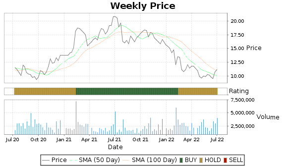 VNDA Price-Volume-Ratings Chart