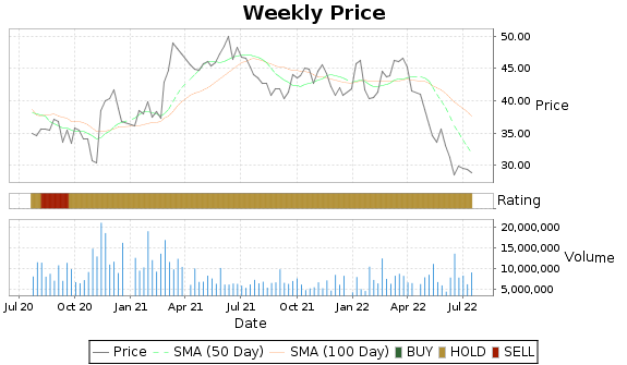VNO Price-Volume-Ratings Chart