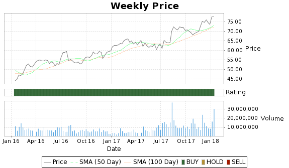 VNTV Price-Volume-Ratings Chart